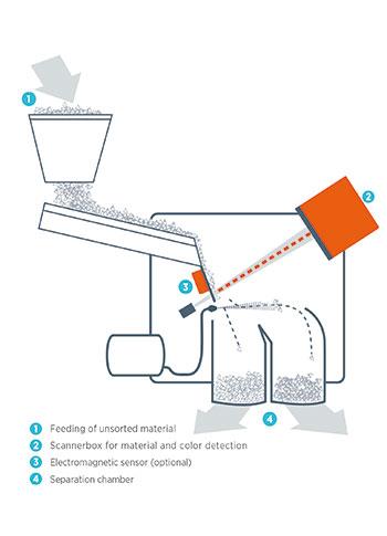 tomra-sorting-recycling-lanca-o-revolucionario-autosort-flake