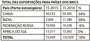 Comércio com países do BRICS deve ganhar força em 2017
