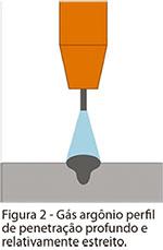 Gases de Proteção para Soldagem ao Arco Elétrico
