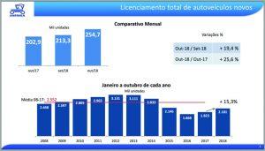 Gráfico 1 - Licenciamento total de autoveículos novos