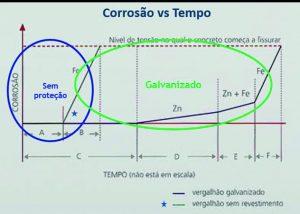 Corrosão vs Tempo