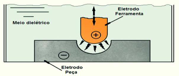 Figura 1- Representação da peça e do eletrodo ferramenta