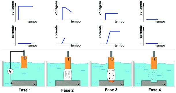 Figura 2- Fases de uma descarga elétrica durante o processo de eletroerosão.