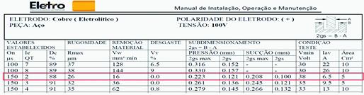 Figura 6 - Dados da tabela tecnológica fornecida pelo fabricante [9].