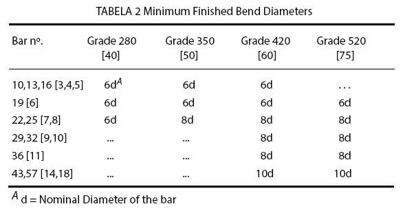 TABELA 2 Minimum Finished Bend Diameters