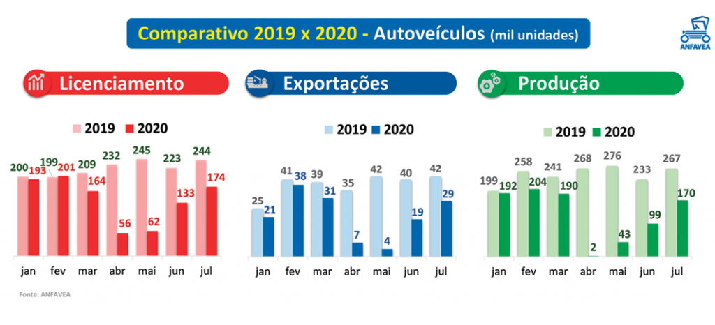 Comparativo 2019x2020 - Autoveículos - Anfavea