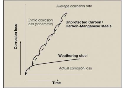 Figura 1. Comparação esquemática da perda de corrosão entre um aço comum e um aço patinável.