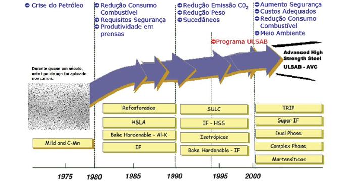 Evolução histórica dos aços para o setor automotivo
