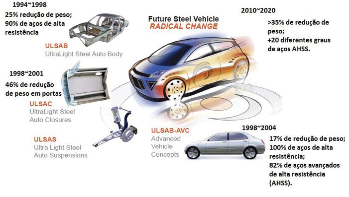 Programas de desenvolvimento de veículos