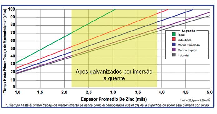 Figura 5. Relação da vida útil do aço galvanizado e espessura do revestimento.